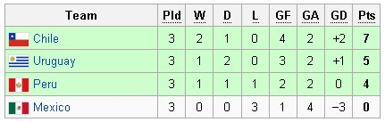 score copa america 2011
