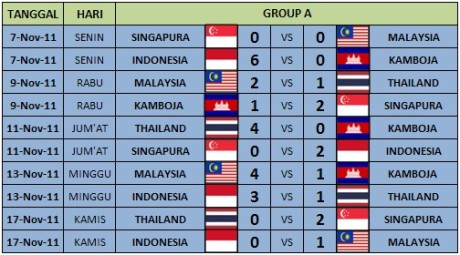 score football sea games