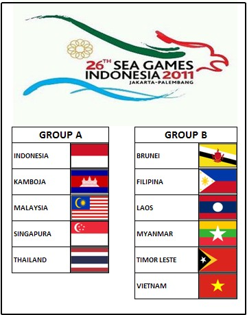 GROUP FOOTBALL SEA GAMES 2011